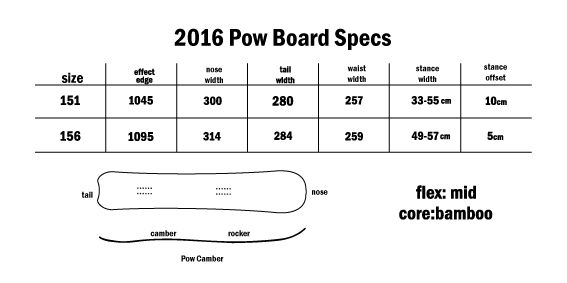 powboardspecs